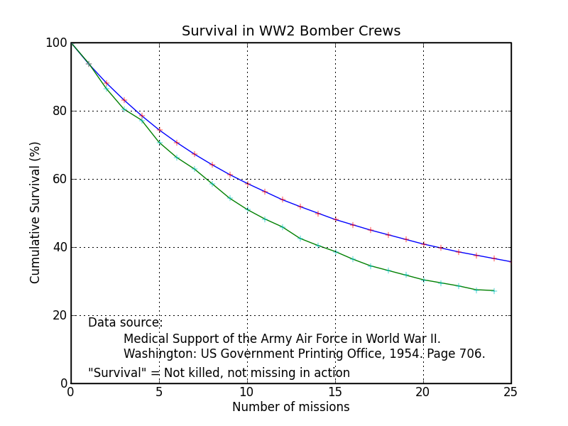 Survival in American heavy bombers in the European theater during World War II.  Two studies, with some overlap of data.<br/>Source: <a href='http://www.amazon.com/exec/obidos/ASIN/0912799692/doctorzebra-20'>Medical Support of the Army Air Forces in World War II</a>, table 85. (Thanks to Dr. George Norbeck)